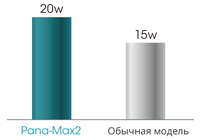 Максимум мощности турбинного наконечника