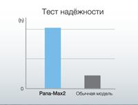 Тест надёжности турбины Pana-Max2